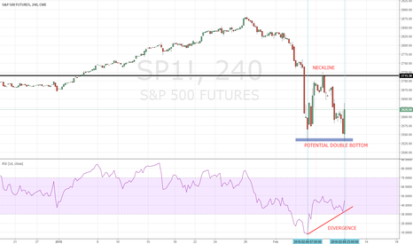 SP1!: S&P 500: Futures Indicates a Potential Double Bottom