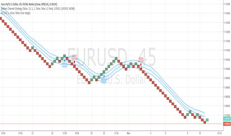 EURUSD: EURUSD RENKO CHART