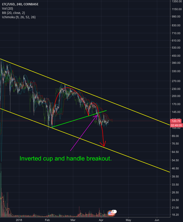 """Master Pattern Recognition! Bitcoin May Fall To 4100"