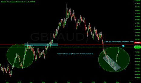 GBPAUD: Possible sell at incoming resistance level.