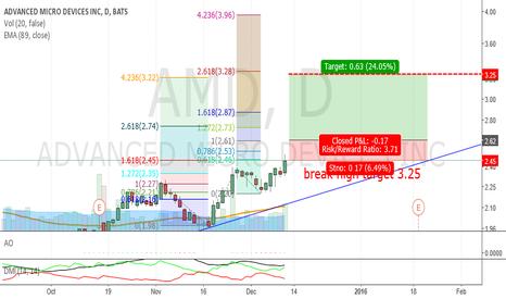 AMD: AMD break high and ZZ_Bullish