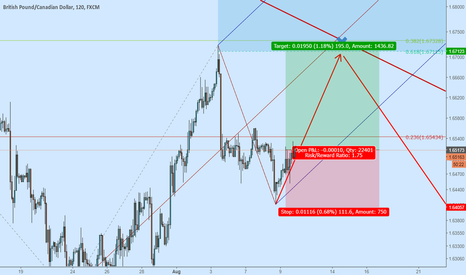 GBPCAD: #GBPCAD buy position