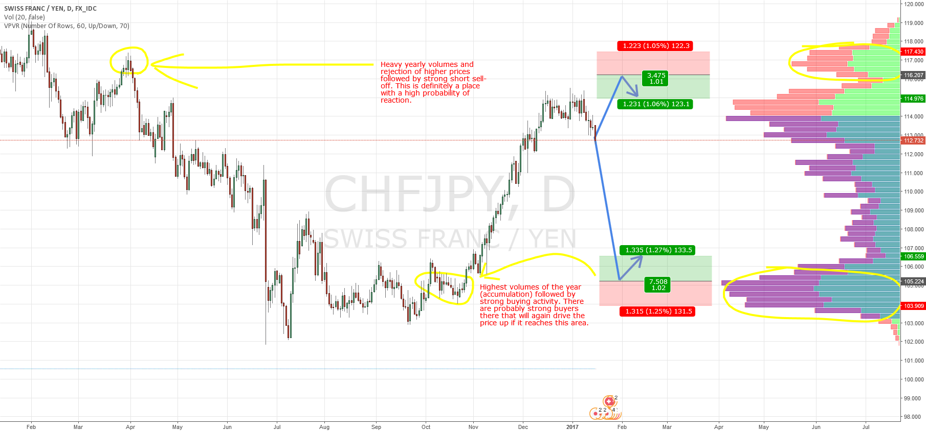 CHF/JPY swings based on Market Profile and Price Action