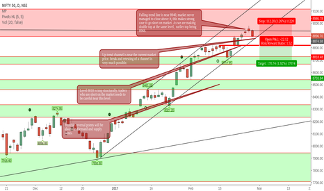 NIFTY: NIFTY analysis for coming week, 52nd week from 6825.