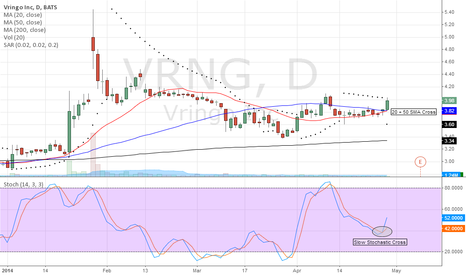 VRNG: Chart Update