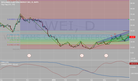 CWEI: CWEI analyse long term