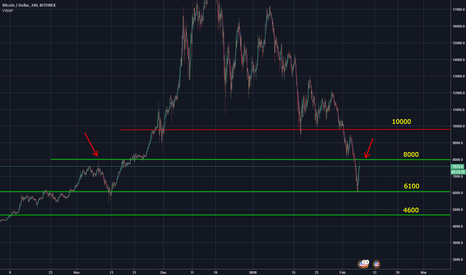 BTCUSD: I don't think this is the bottom.