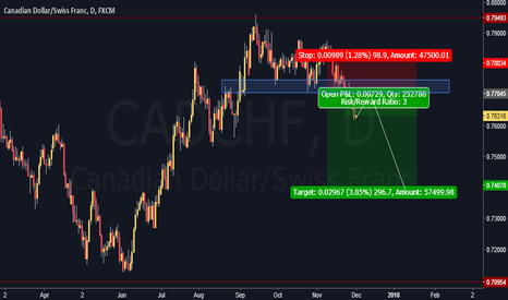CADCHF: CADCHF waiting for short