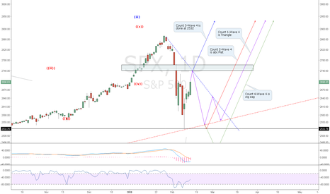 SPX: SPX: 4 Possible EW Counts: Tread Carefully