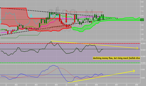 CERS: cers monthly chart bullish divergence