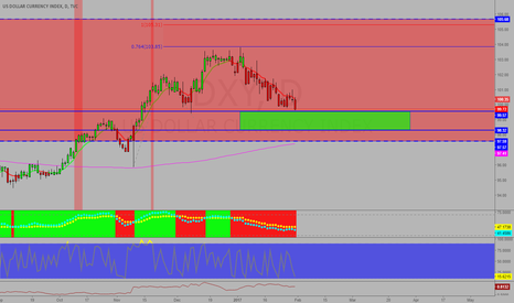 DXY: DXY King Dollar getting close to reversal zone