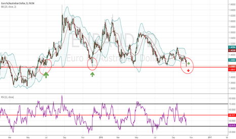 EURAUD: best moment to take decision