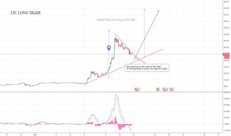 LTCUSD: The Litecoin Long Trade!