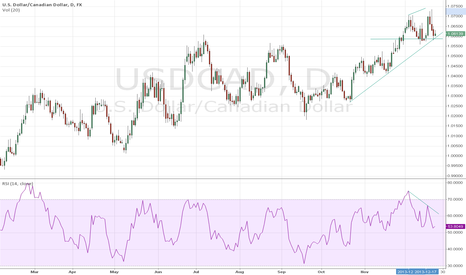 USDCAD: USDCAD Double Top