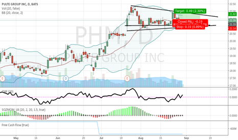 PHM: Minimal risk, for minimal gains to 21.80.