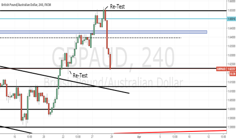 GBPAUD: GbpAud at a support