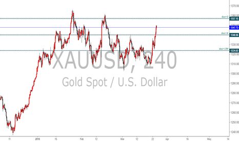 XAUUSD: Gold 20180324