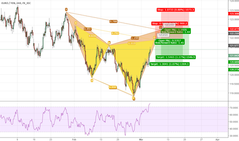 EURJPY: Simaese Twin Cypher 121.6123 & 122.2355