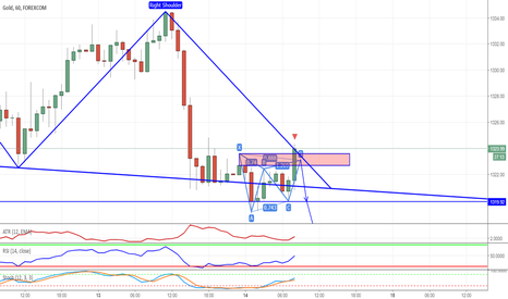 XAUUSD: XAUUSD Bearish Gartley