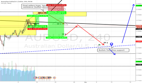 AUDUSD: AUD bulls are not done yet. Sell higher..