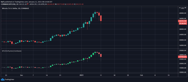 tradingview btc euro coinbase