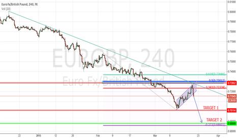 EURGBP: eurgbp- short