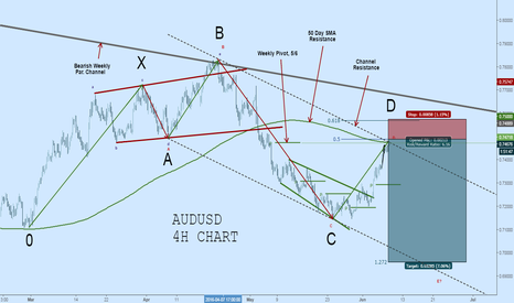 AUDUSD: AUDUSD Short: 5-0 Pattern, Channel Res, 50DSMA, and Weekly Pivot