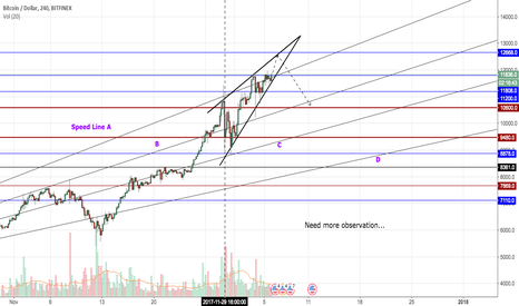 BTCUSD: Need more observations...