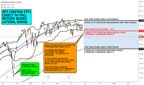 SPY: MACRO VIEW: SNP LIKELY TO FALL WITHIN WIDER LATERAL RANGE