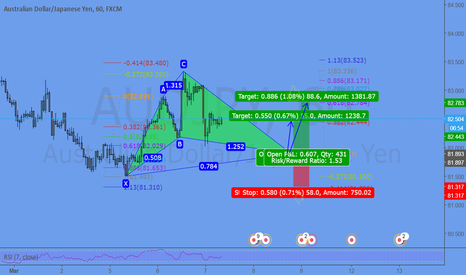 AUDJPY: Potential Cypher pattern bulding up....