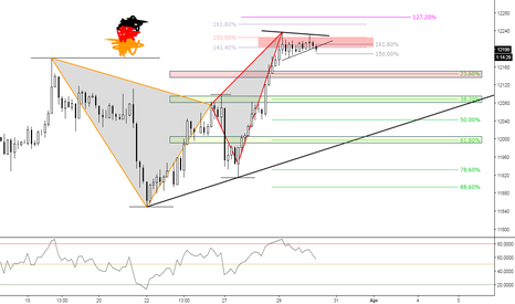 GER30: (2h) Dax to Test Previous Structure at Fibs?