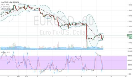 EURUSD: EURUSD : Trend Reversal Upwards