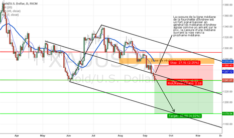 XAUUSD: Piercing the middle median line of Andrew's Pitchfork