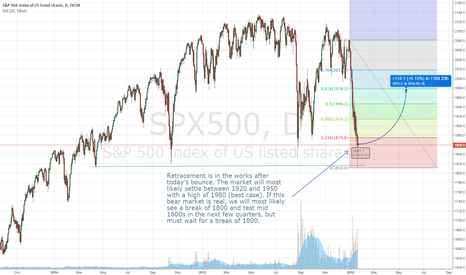 SPX500: Bounce and Retrace
