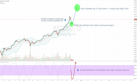 BTCUSD: BTC correction idea for this month