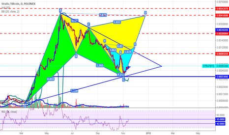 STRATBTC: Stratis BTC All Technical Analyse Look For Opportunity BUY