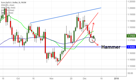 EURUSD: EUR/USD forms hammer pattern, good to buy on dips