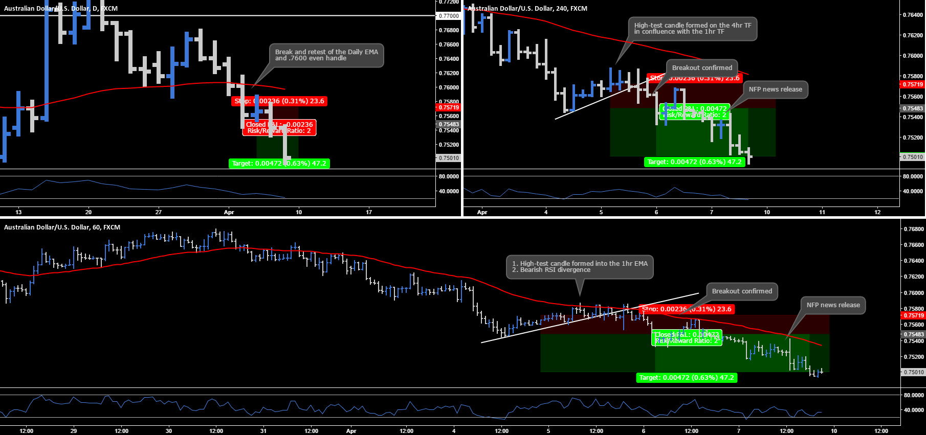 AUD.USD - Multi-Timeframe Chart Analysis