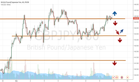 GBPJPY: GBPJPY This Week