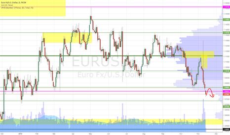 EURUSD: EU short on retrace