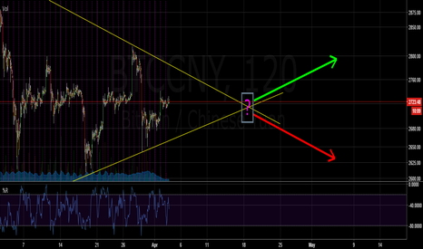 BTCCNY: Unclear Breakout, Where do you think it will go?