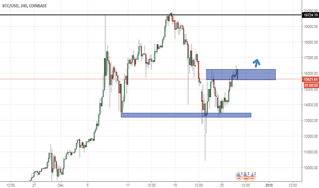 BTCUSD: btcusd upside indication with double bottom and support reject