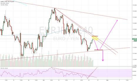 EURJPY: Quick Scope - Range Trade EJ