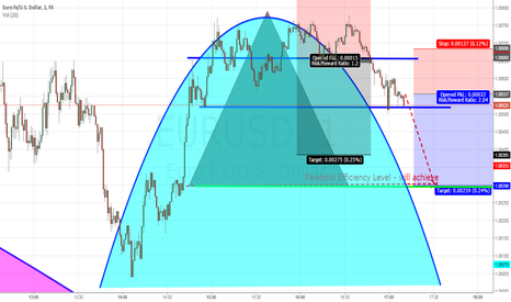 EURUSD: Short EUR|USD for 30 quick pips south