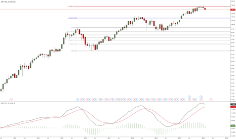 AAPL: #keepitsimple #long-term