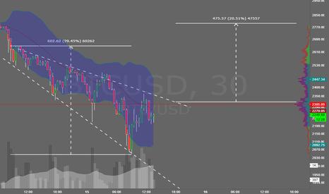 BTCUSD: BTC Reversal-- Descending Broadening Wedge