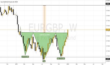 EURGBP: AT EurGbp Week