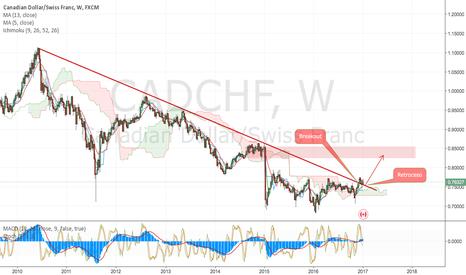 CADCHF: CadChf Buy Macro