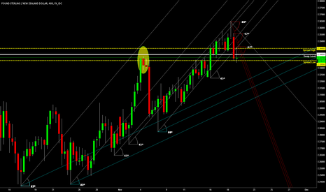 GBPNZD: GBPNZD; crucial juncture