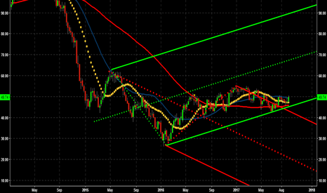 CL1!: Crude Oil L trade